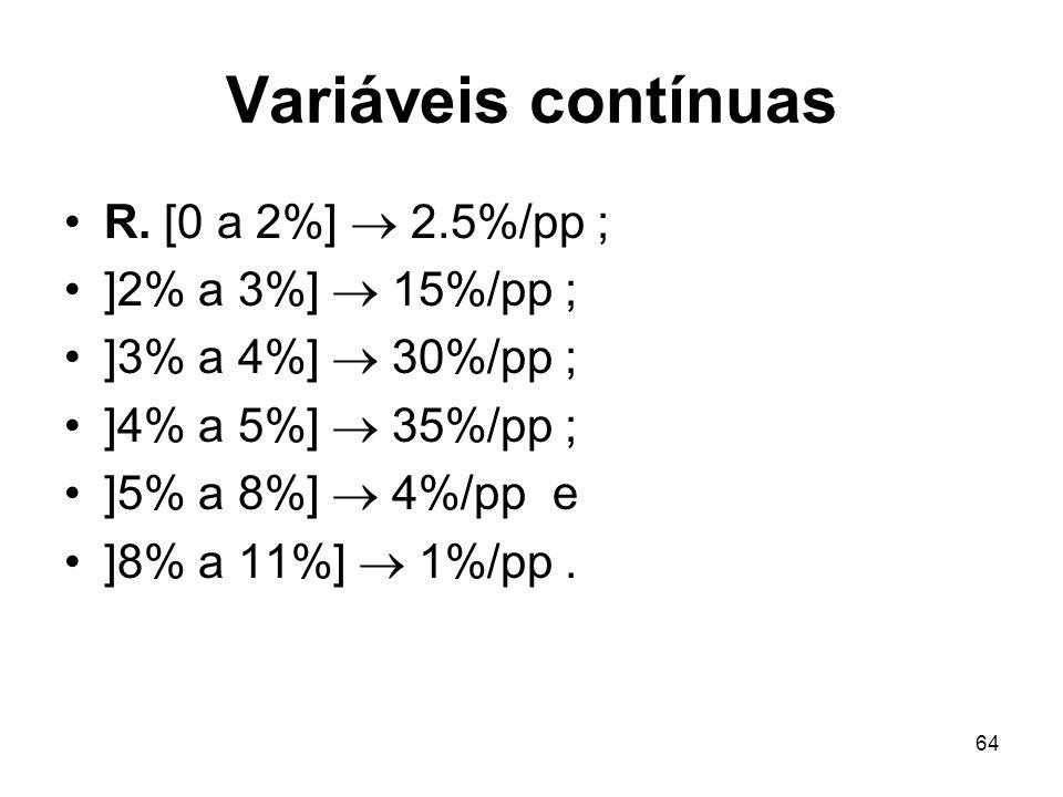 Variáveis contínuas R. [0 a 2%]  2.5%/pp ; ]2% a 3%]  15%/pp ;